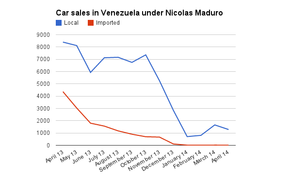 Car sales in Venezuela under Maduro